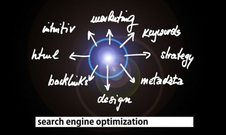 SEO=Search Engine Optimisation